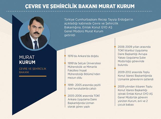 Evre Ve Şehircilik Bakanı Murat Kurum
