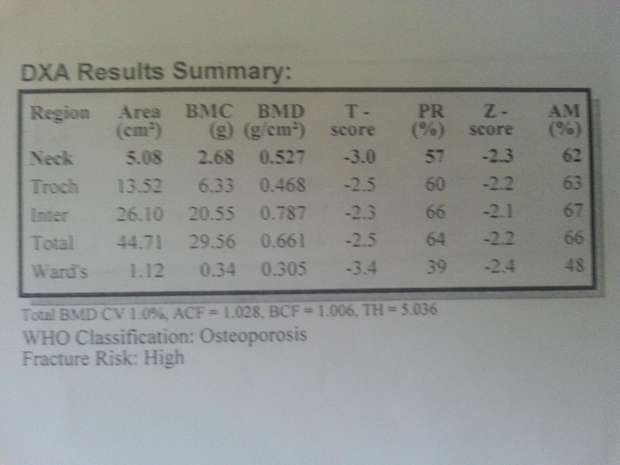 40GVE7 - Astım, hipertansyon, hipertroid, burunda polip ve göğüs için hangi oranda rapor..?
