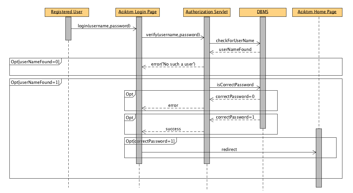 Sequence diagrams bounswebounswe2015group2 wiki github sequence diagram of login use case ccuart Gallery