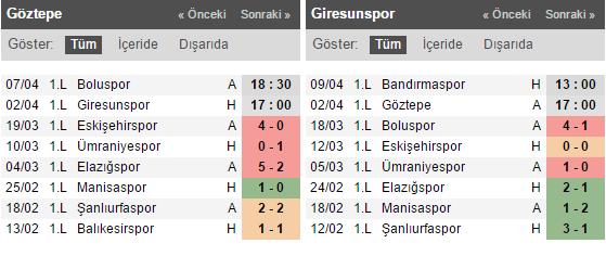 Göztepe - Giresunspor Bahis Tahmini ve Oranları