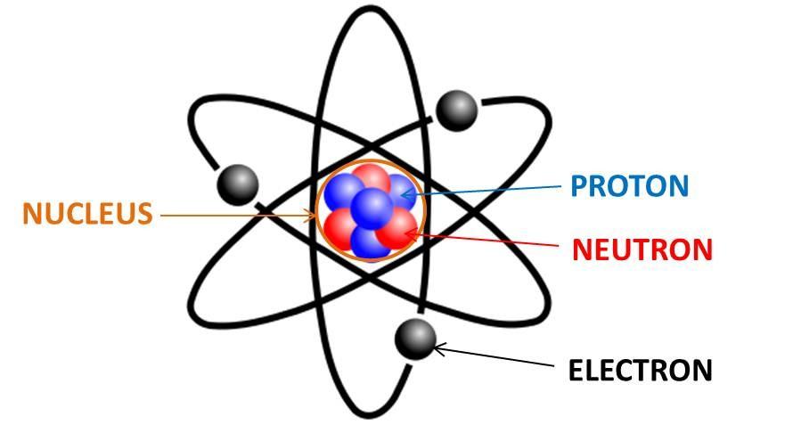 Atom nedir? Atomun kimliğini ne belirler?