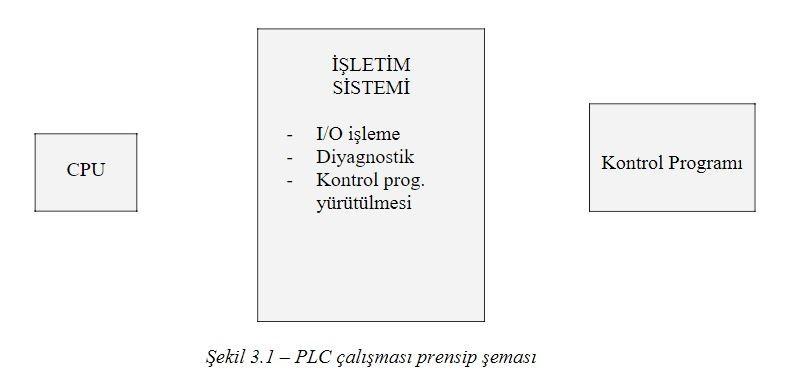PLC Özellikleri Siemens Simatic S5