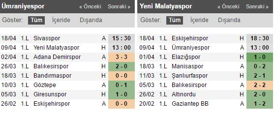 Ümraniyespor - Yeni Malatyaspor Bahis Tahmini ve Oranları