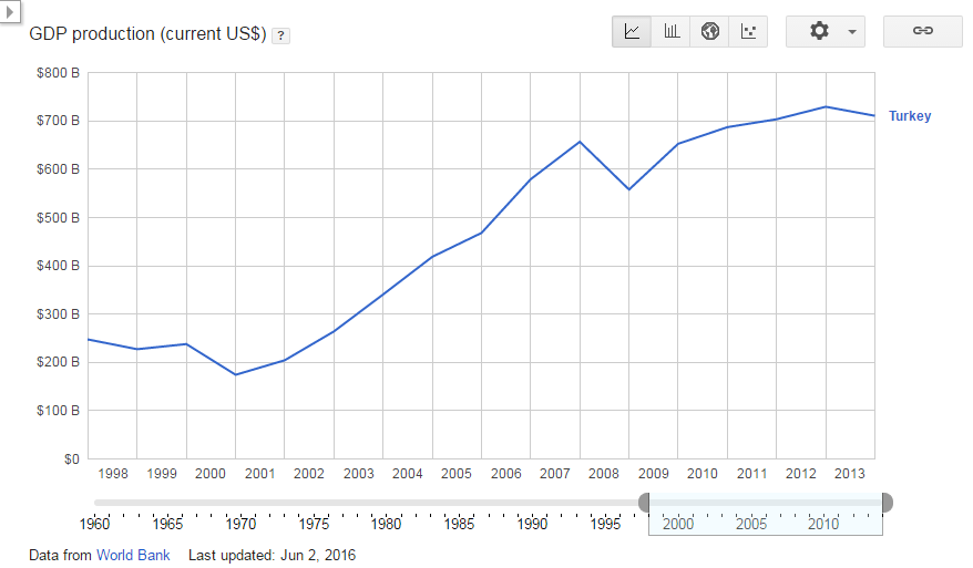 GDP production (current US$) - Turkey