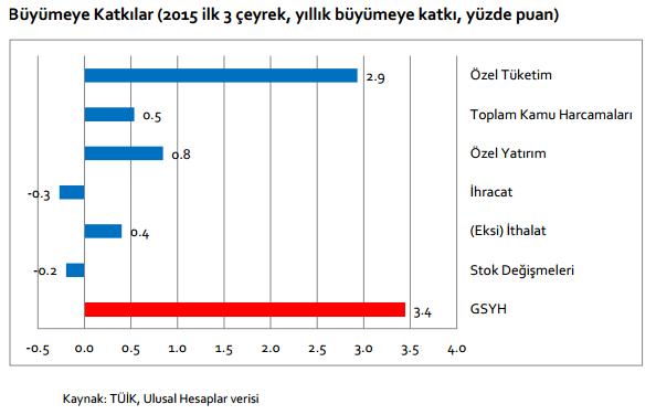 2016 Yılına Girerken Türkiye ve Dünya Ekonomisi - Tüsiad