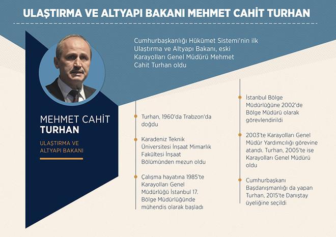 Ulaştırma Ve Alt Yapı Bakanı Mehmet Cahit Turan
