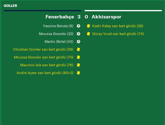 Fenerbahçe Akhisarspor Match Özet