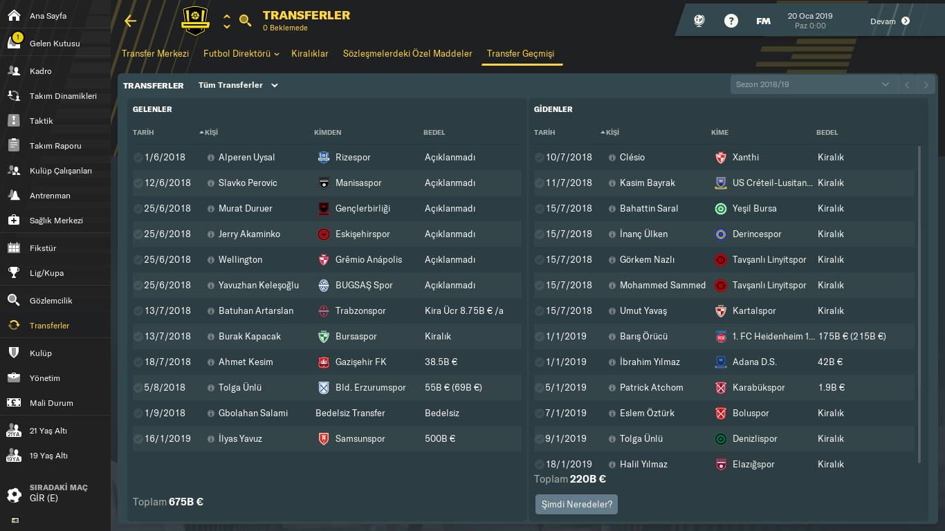 Stanbulspor A.ş. Transfer Geçmişi 2