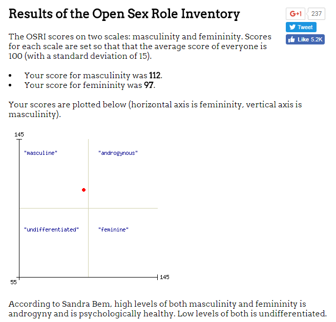 Bem sex role inventory undifferentiated