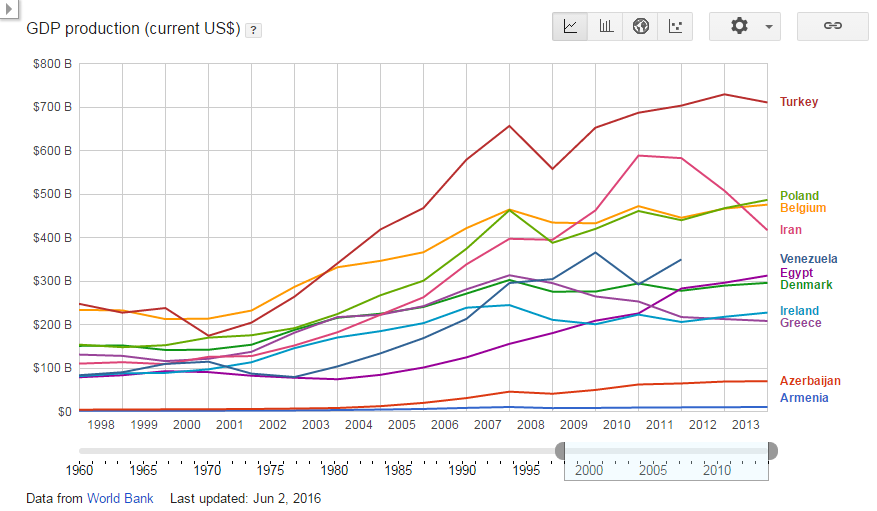 GDP production (current US$) - Turkey+