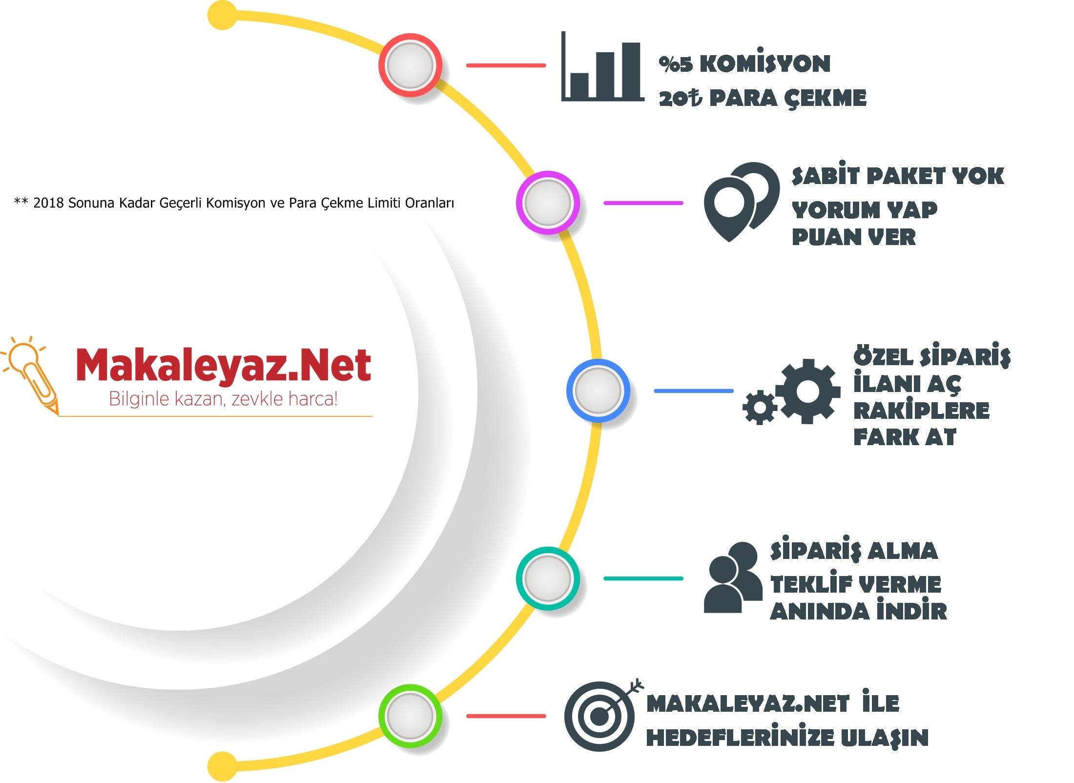 Makaleyaz.NET - %100 Özgün ve Hazır Makaleler
