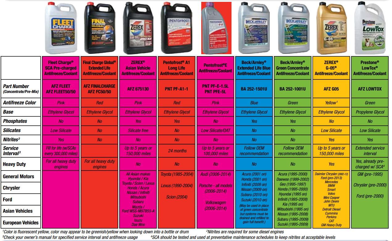 Antifriz ve antifriz ne renk