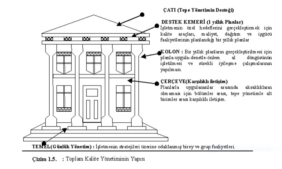 Toplam Kalite Yönetiminin Yapısı