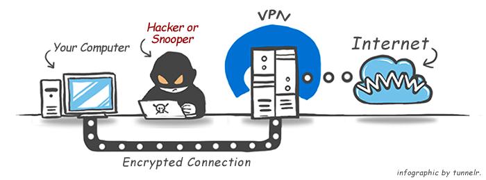 VPN Nedir, Ne işe yarar, Nasıl kullanılır?