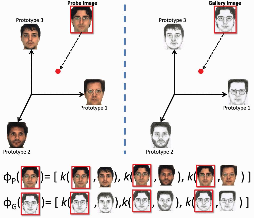 Kernel Metodu