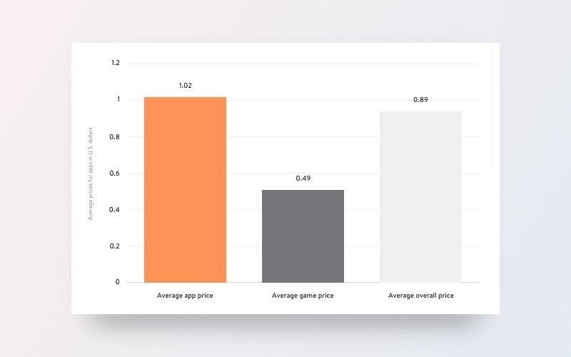 App Store ve Google Play'deki uygulamalar için ortalama fiyatlar