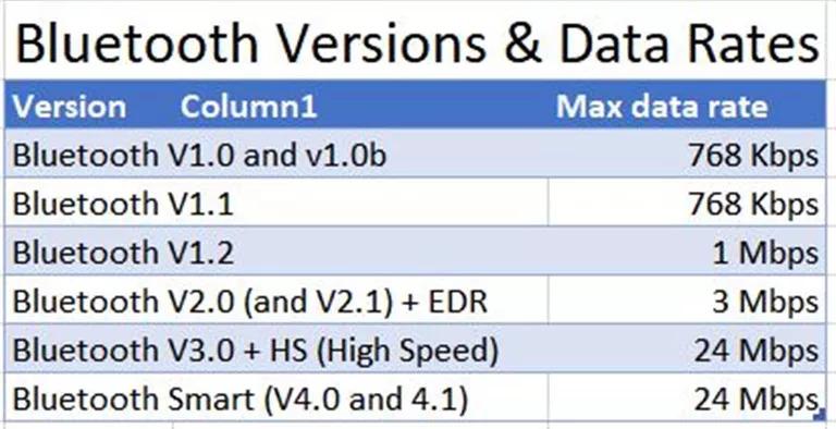 Bluetooth Sürümleri V1.0'dan V4.1'e