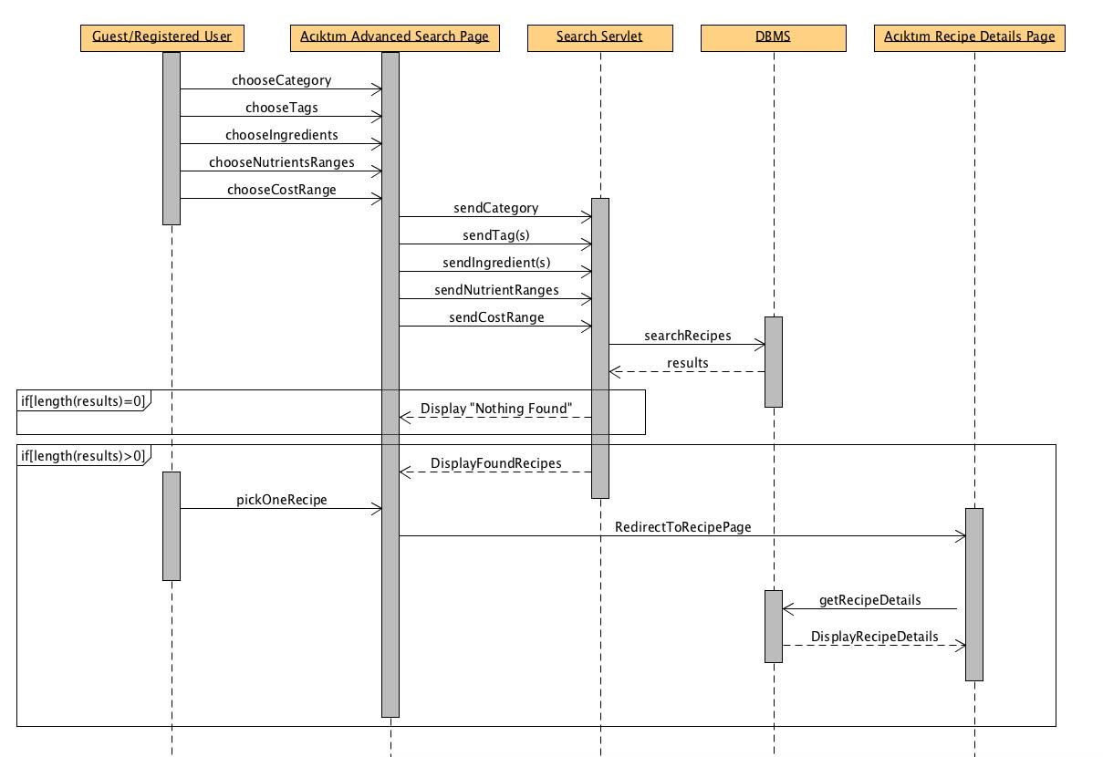 Sequence diagrams bounswebounswe2015group2 wiki github ccuart Choice Image