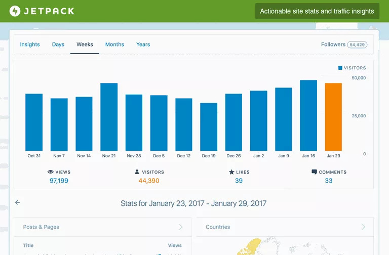 Jetpack: Secure Your Site, Increase Traffic and Engage Your Visitors