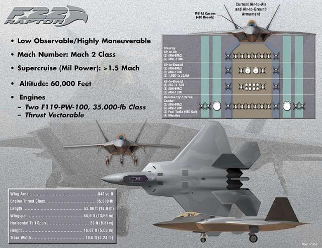 776Px F22 Raptor Info 640X494