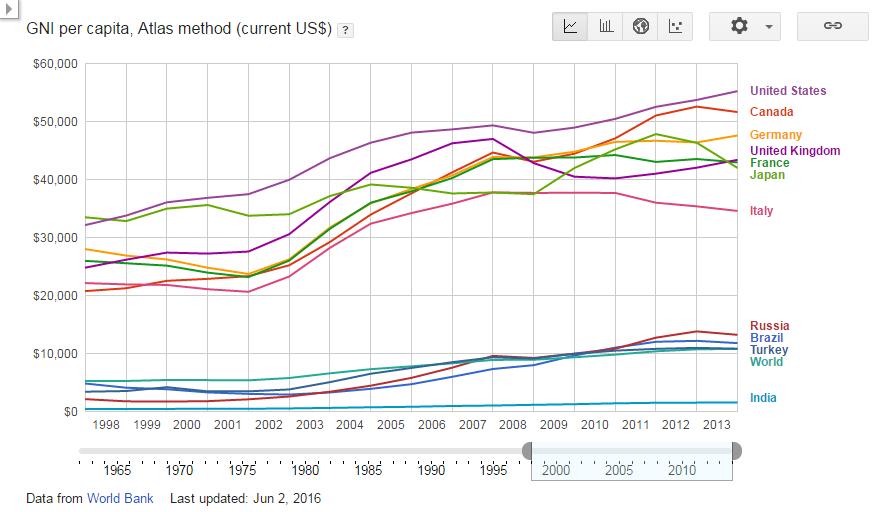 GNI per capita, Atlas method (current US$)