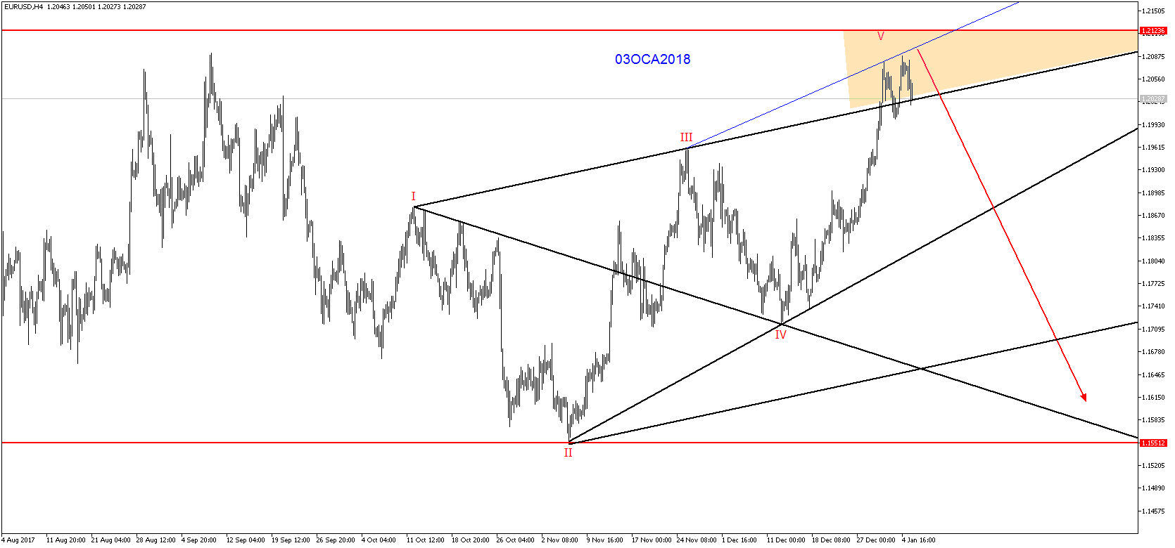 Eurusdh4 06Oca2018