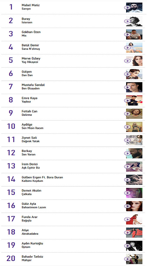 The Official UK Top 40 Singles Chart MTV UK
