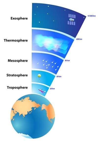 Atmosfer Nedir? Atmosferin katmanları ve özellikleri nelerdir?