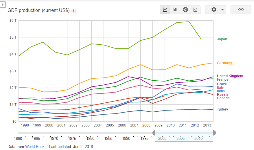 GDP production (current US$) - Turkey-