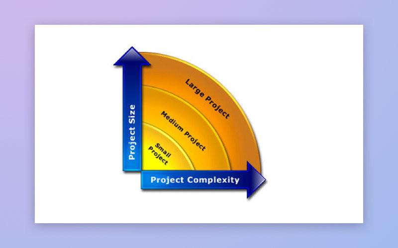 -Bağımlılık-arası-proje-karmaşıklık-ve-size