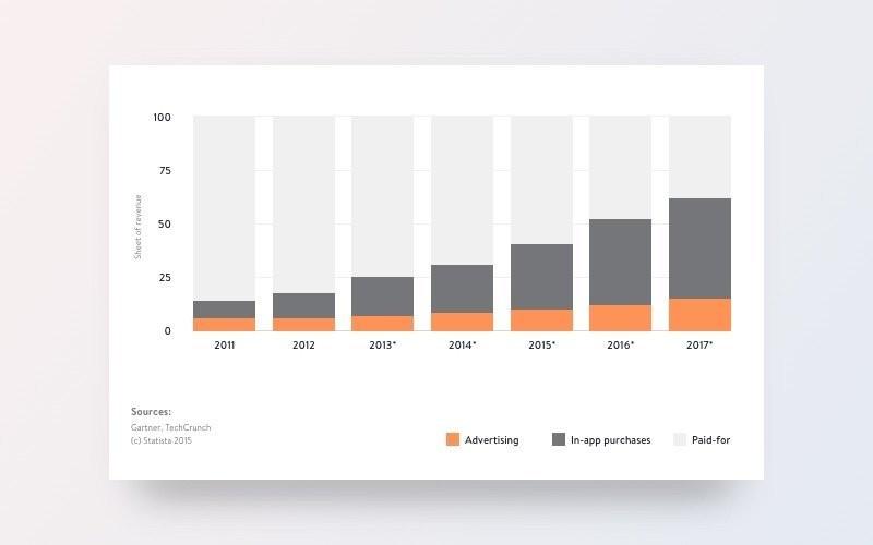 2011'den 2017'ye kadar küresel mobil uygulama gelirinin payı