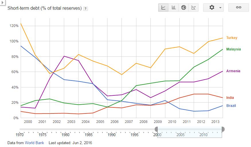 Short-term debt (% of total reserves)