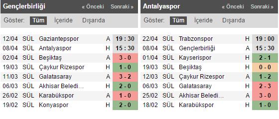 Gençlerbirliği - Antalyaspor Bahis Tahmini ve Oranları