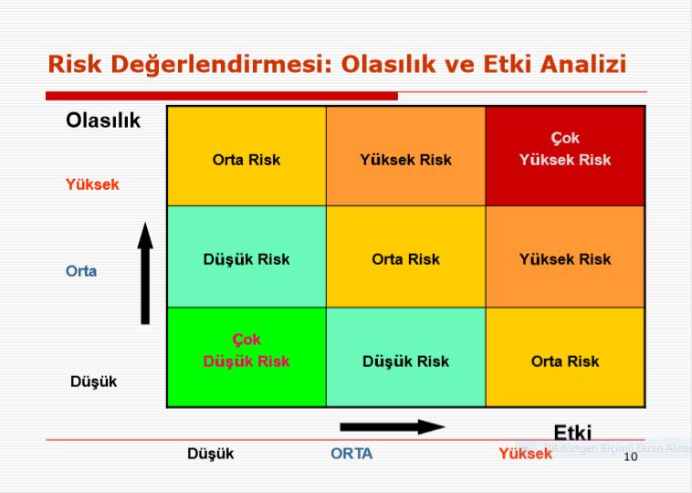 Risk Değerlendirilmesi: Olasılık ve Etki Analizi