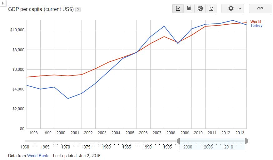GDP per capita (current US$) - Turkey vs World