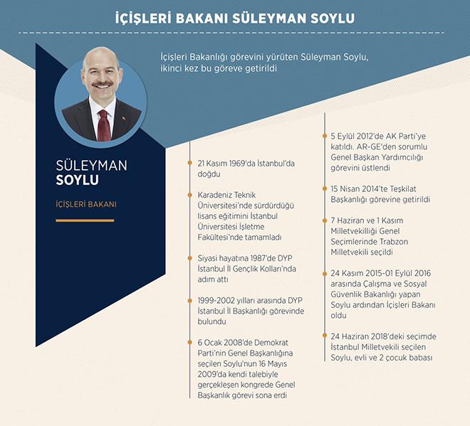 Işleri Bakanı Süleyman Soylu