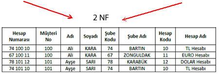 2nf, example, normalizasyon, veri tabanı, data access, normalizasyon