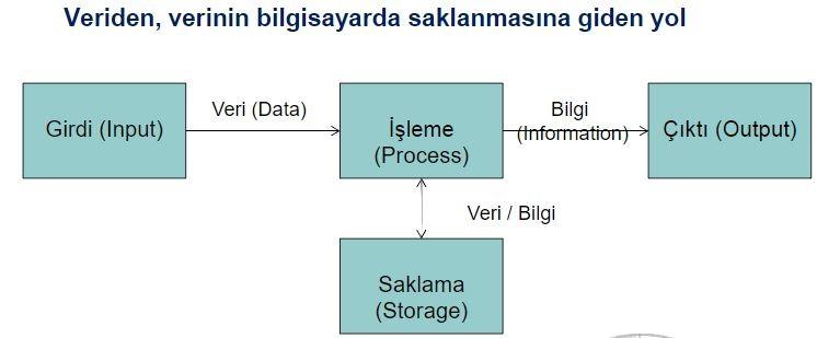 Veri Tabanı Yönetimi 1