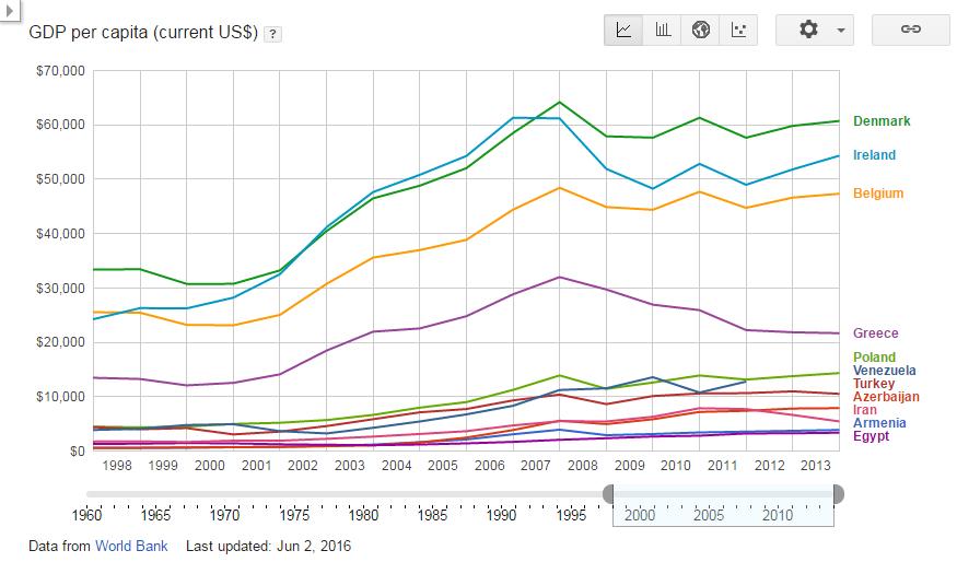 GDP per capita (current US$) - Turkey+