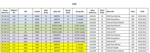 normalizasyon, normalization, 1nf, veritabanı, access