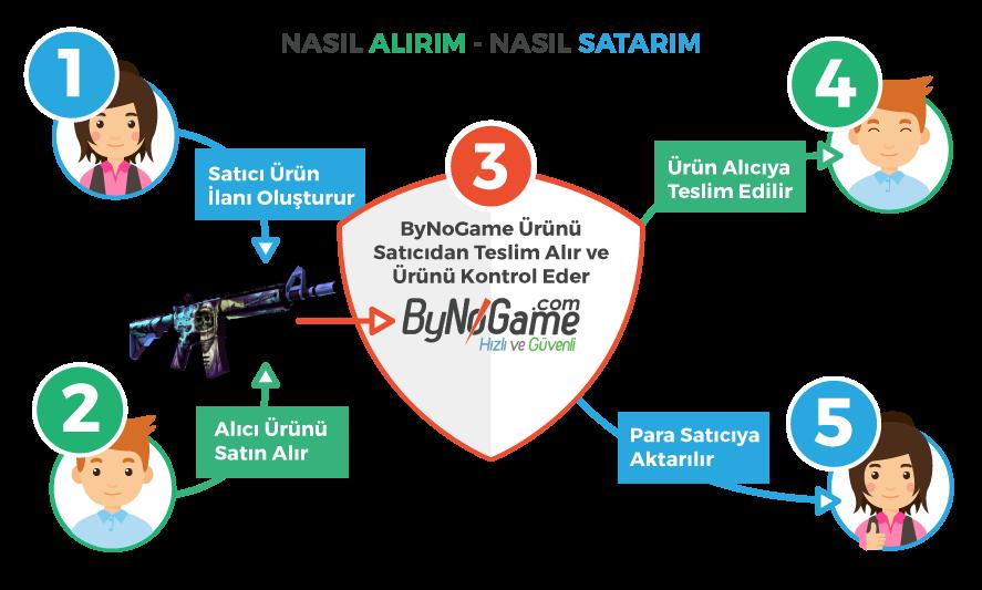 Bynogame item satış