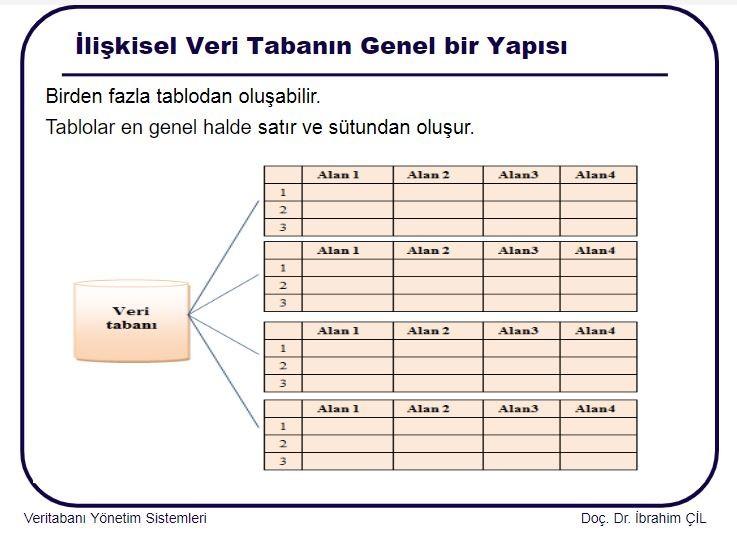 Veri Tabanı Yönetimi 4