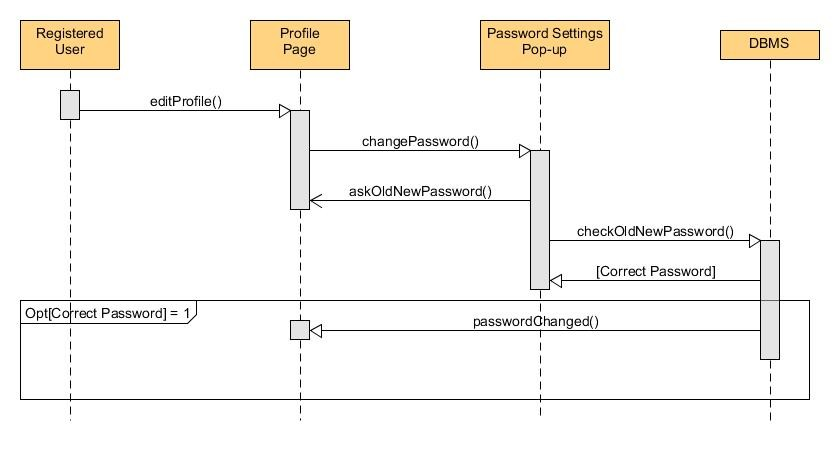 Sequence diagrams bounswebounswe2015group2 wiki github sequence diagram of change password use case ccuart Image collections