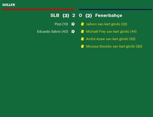 Slb Fenerbahçe Match Özet