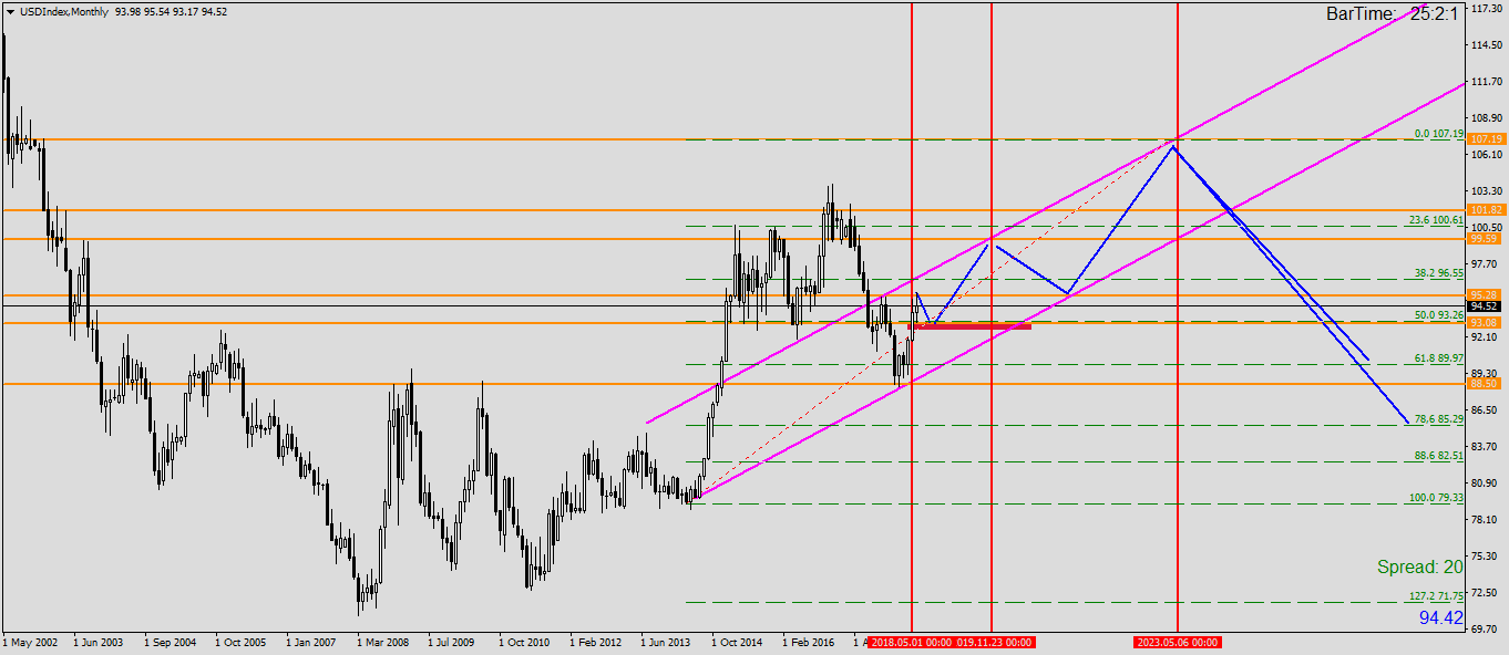 Usdindexmonthly