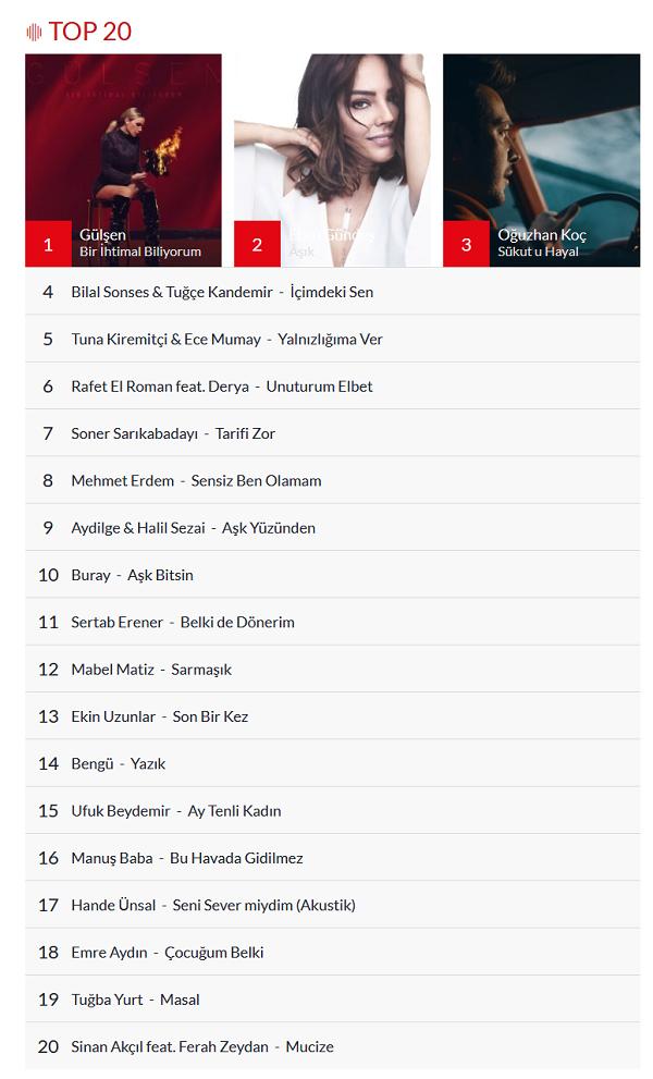 Slow Türk Top 20 Listesi Şubat 2019 Aşk Şarkıları İndir