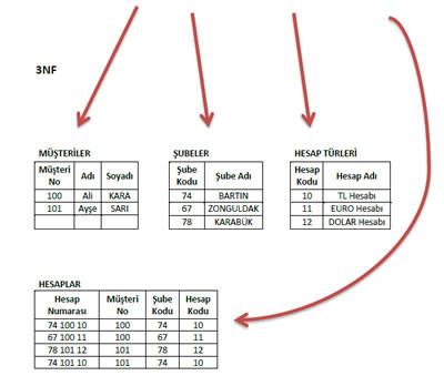 33nf, normalizasyon, örneği, example, normalization, veri tabanı, uygulama