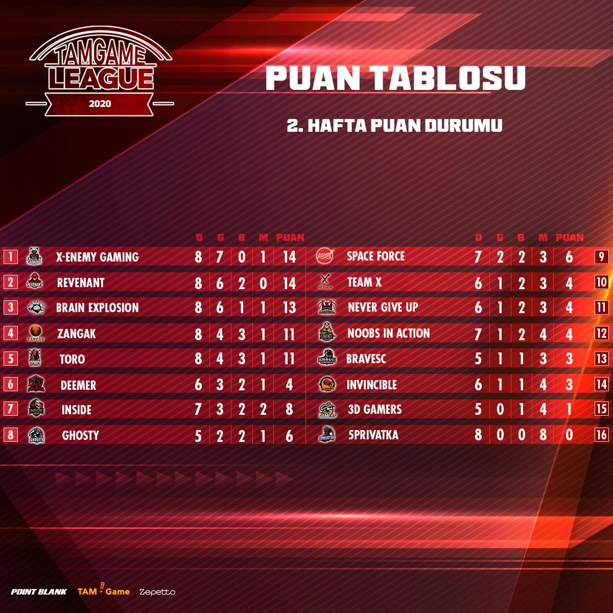 Tam Game League 2.Hafta