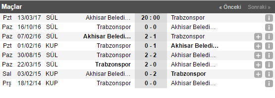 Akhisar - Trabzonspor Bahis Tahmini ve Oranları
