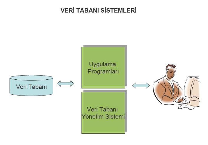 Veri Tabanı Yönetim Sistemleri 1